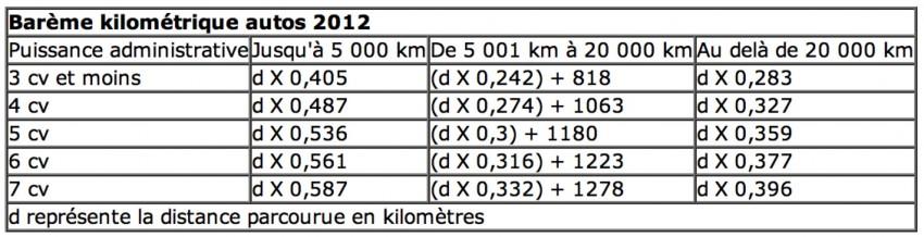 Barème Indemnités Kilométriques 2012